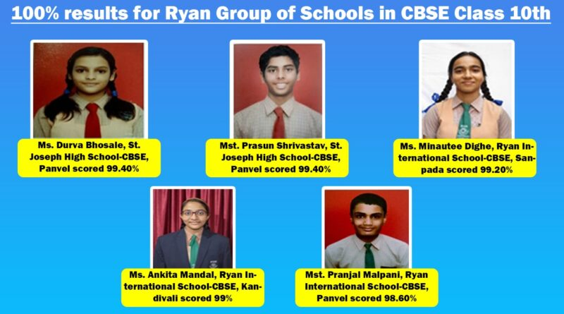 100% results for Ryan Group of Schools in CBSE Class 10th